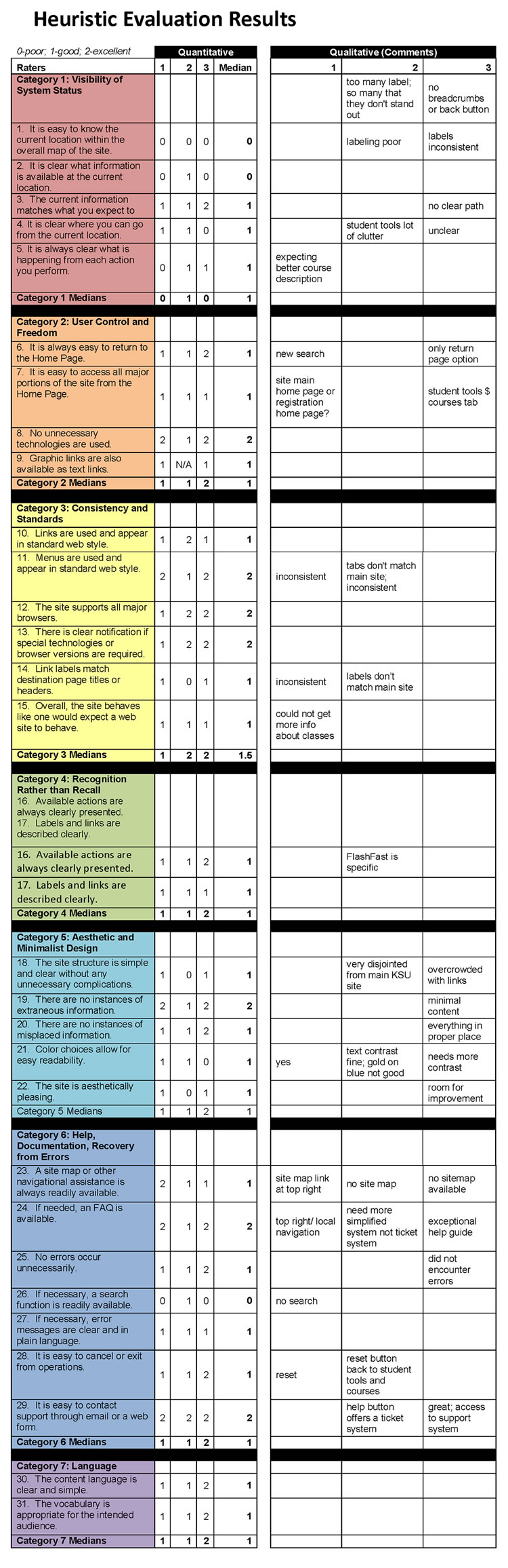 Heuristic Evaluation of KSU Registration System