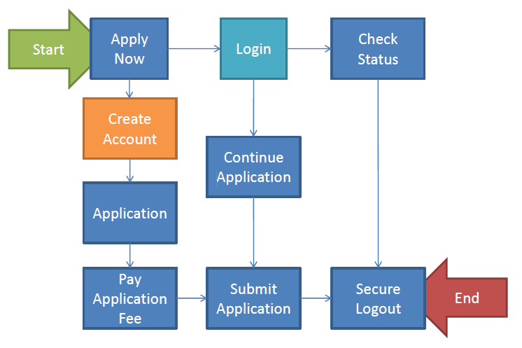 Process Flow of KSU IAKM Site